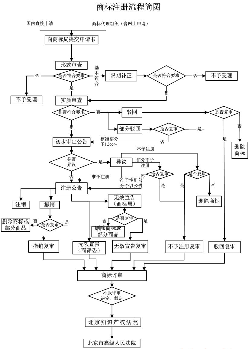 商標注冊流程簡圖.jpg